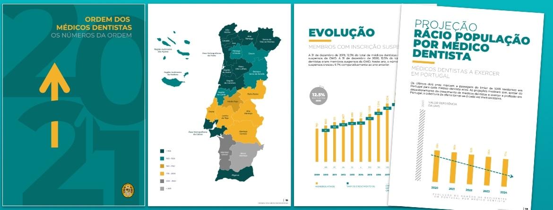 Portugal tem mais do dobro dos médicos dentistas recomendados pela OMS